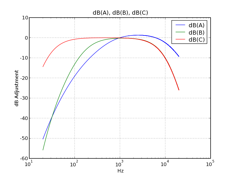 Adjustments according to db(A), db(B), db(C), fairly simple shapes