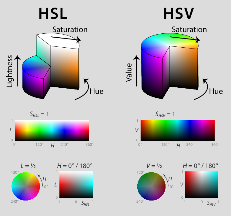 Color notes - color spaces - Helpful